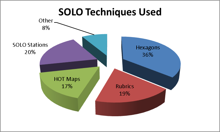 SOLO Research Project - Findings Part 1 (3/4)